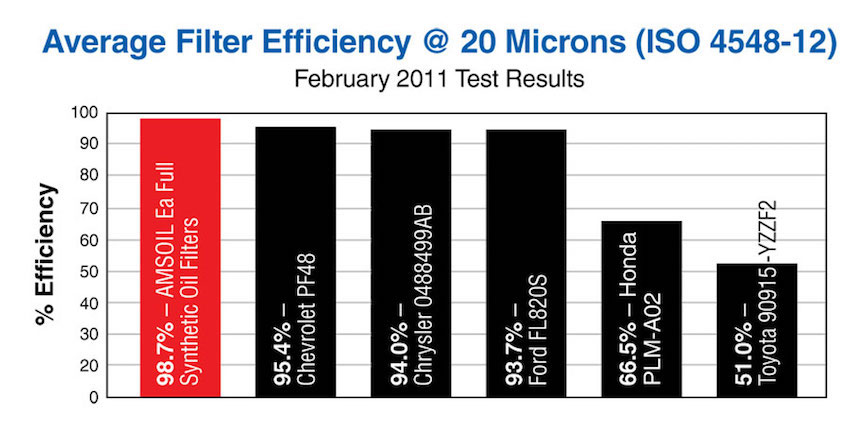 Average Filter Efficiency @ 20 microns